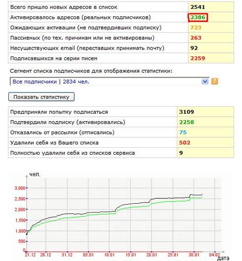 Смартреспондер, подписчики Тараса Сила